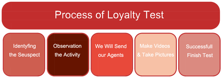 loyalty test in delhi